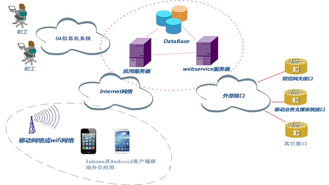 石家庄专业OA软件 欢迎咨询「成都万众新业科技供应」