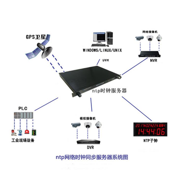 西藏军工时钟监控网管原理 诚信服务 成都可为科技供应