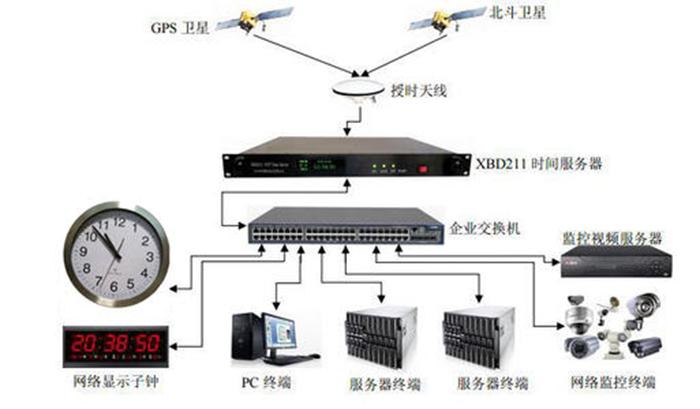 貴州安防時鐘監控網管報價 推薦咨詢 成都可為科技供應