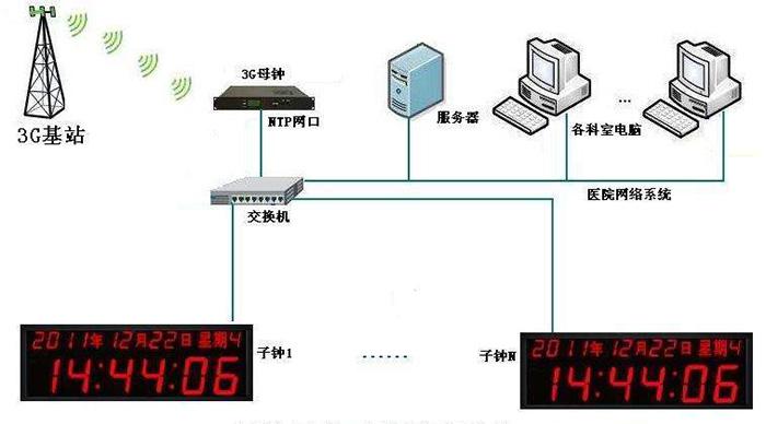 湖南军工时钟监控网管系统 贴心服务 成都可为科技供应