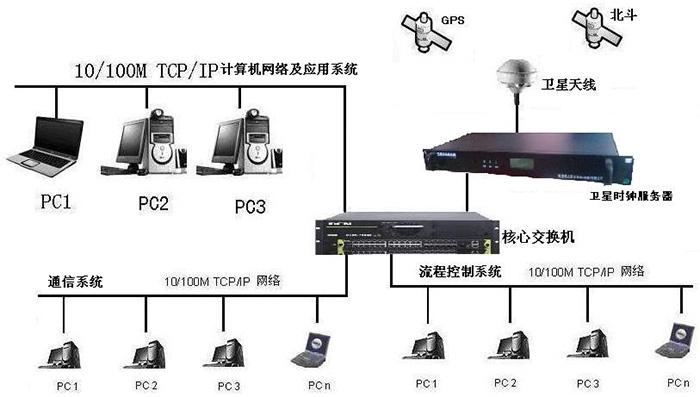 重庆学校时钟监控网管推荐服务商 真诚推荐 成都可为科技供应