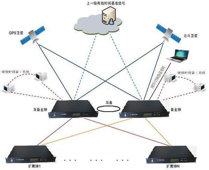 重庆时钟监控网管设备供应商 贴心服务 成都可为科技供应