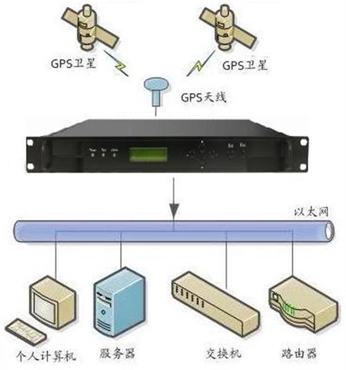 海南北斗时钟监控网管设备供应商 服务至上「成都可为科技供应」