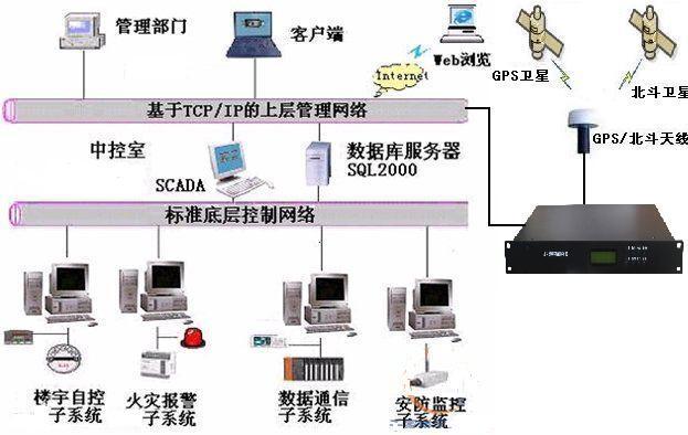 云南大数据时钟监控网管 铸造辉煌 成都可为科技供应