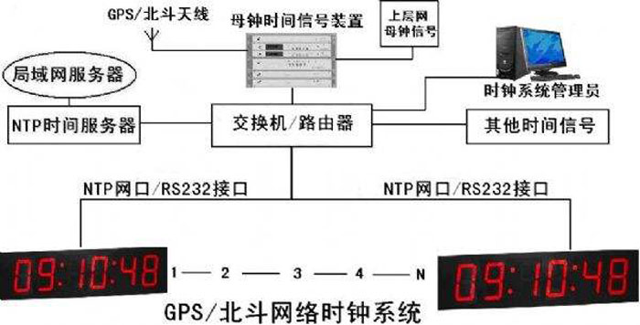 西藏医院子母钟供应商 值得信赖 成都可为科技供应