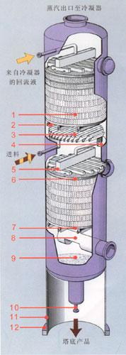 淄博DN600搪瓷塔器价格,搪瓷塔器