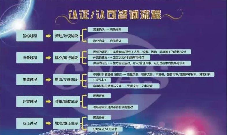 广西报告17020化学实验室认可 北京洪兴管理咨询供应