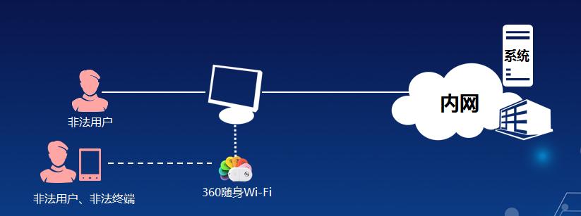 山东员工上网行为管理解决方案 上海雪莱信息科技供应