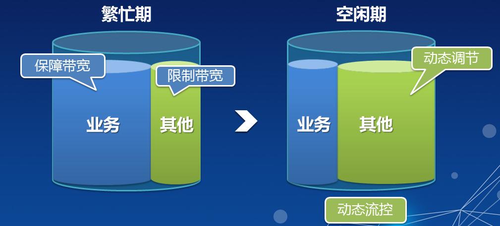 河北员工上网行为管理ac 上海雪莱信息科技供应