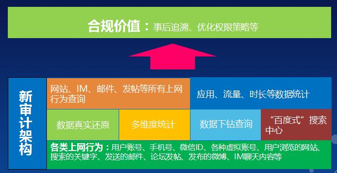 湖北上网行为管理品牌对比 上海雪莱信息科技供应