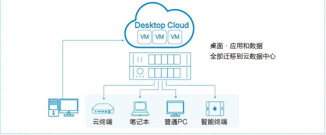 北京什么是桌面虛擬化 上海雪萊信息科技供應