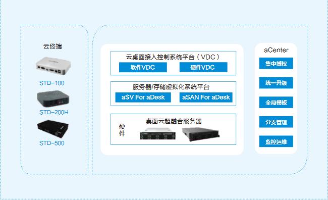 上海什么是桌面虛擬化代理商 上海雪萊信息科技供應