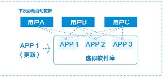 江西桌面云桌面虚拟化报价 上海雪莱信息科技供应