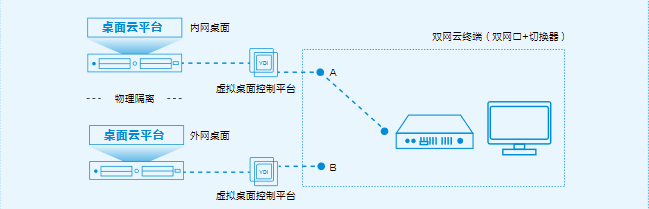 江蘇終端桌面虛擬化價格 上海雪萊信息科技供應