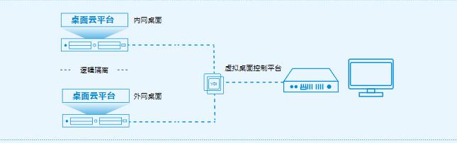 江西桌面虚拟化与传统PC对比 上海雪莱信息科技供应