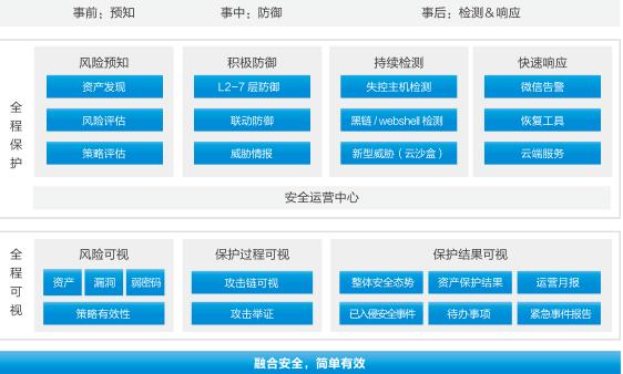 江蘇什么是下一代防火墻費用 上海雪萊信息科技供應