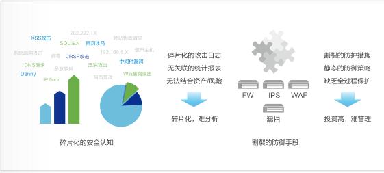 天津下一代防火墻解決方案 上海雪萊信息科技供應
