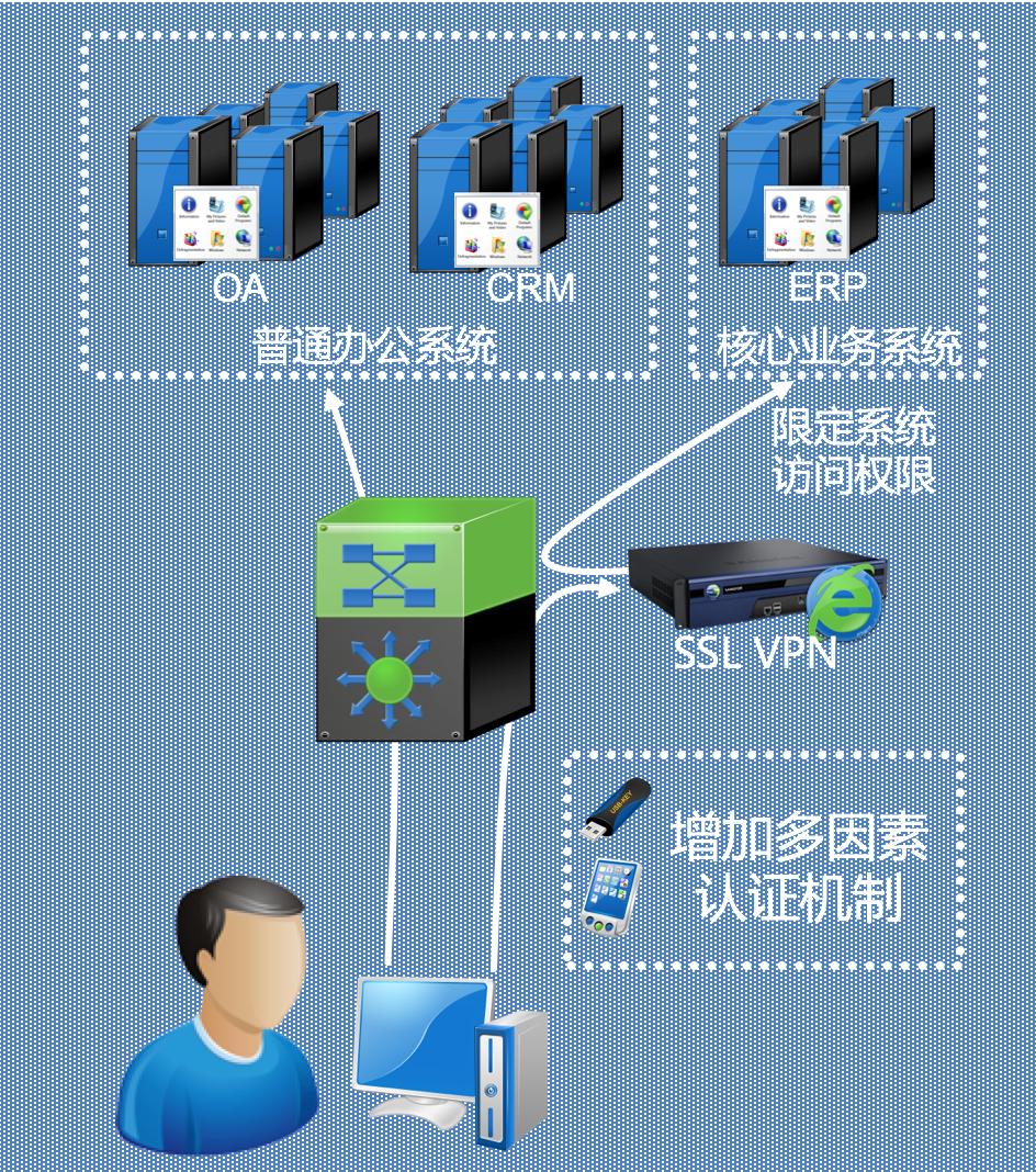 天津SSL VPN厂家 上海雪莱信息科技供应