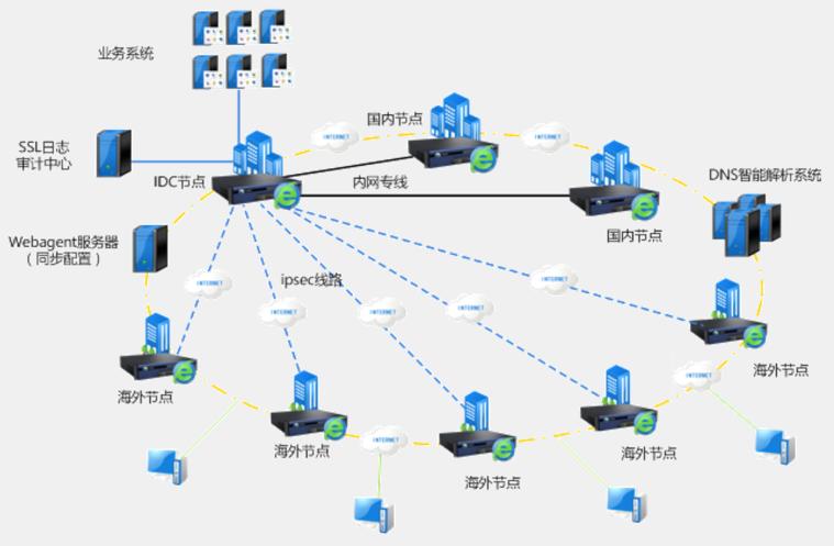 福建H3CVPN费用 上海雪莱信息科技供应