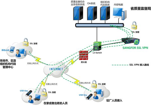 浙江HUAWEIVPN解决方案 上海雪莱信息科技供应