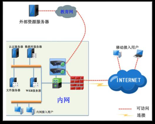 上海SANGFORVPN服务 上海雪莱信息科技供应