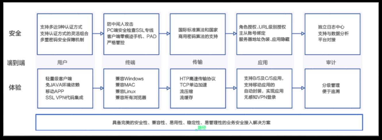 山东购买VPN价格 上海雪莱信息科技供应