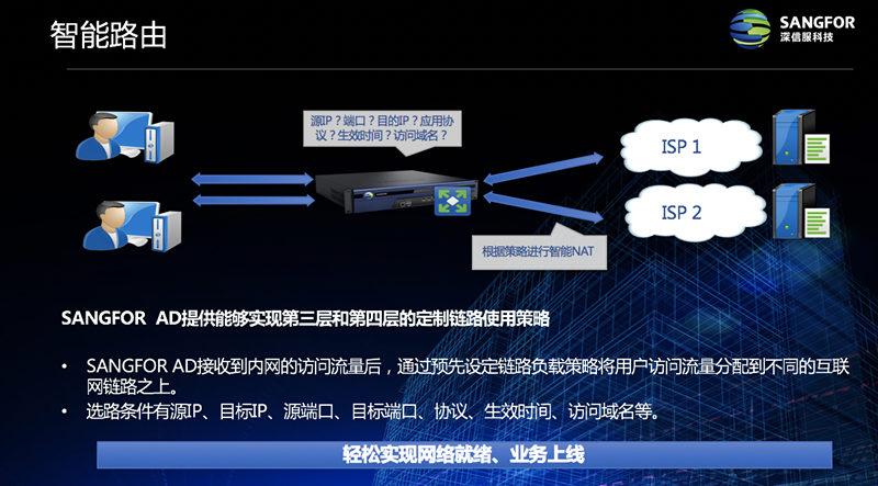 福建深信服负载均衡费用 上海雪莱信息科技供应