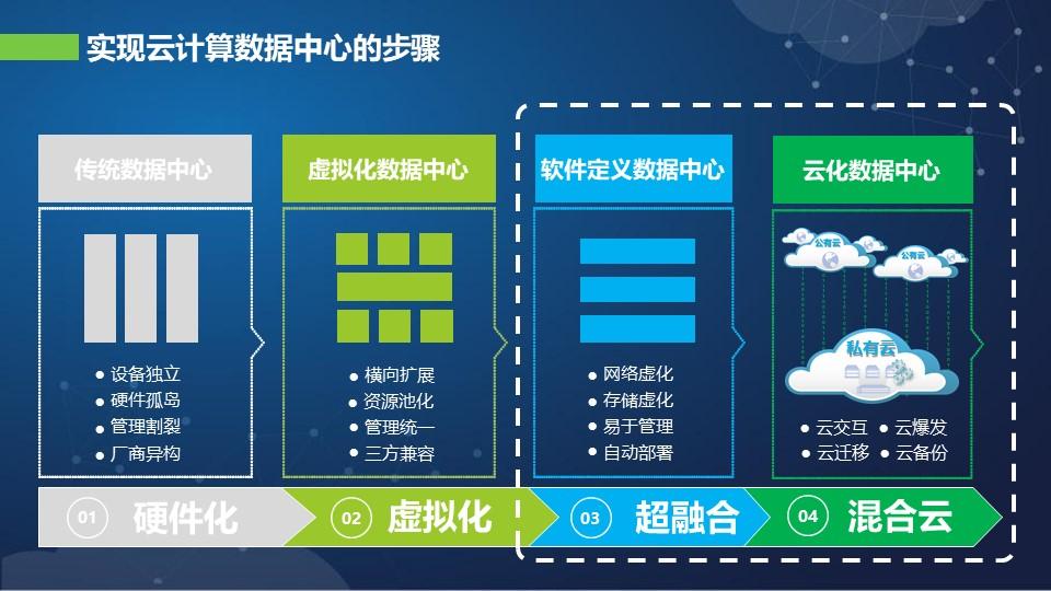 广东超融合厂商 上海雪莱信息科技供应