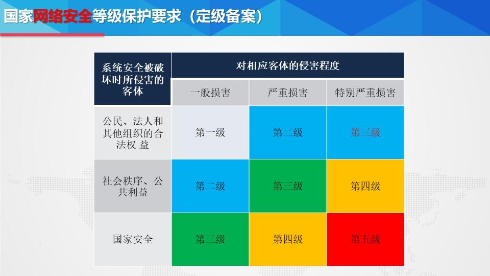 福建官方等保如何做備案 上海雪萊信息科技供應