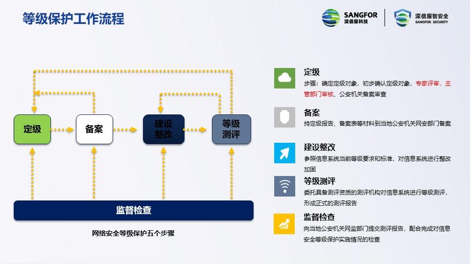 福建快速过等保如何做备案 上海雪莱信息科技供应