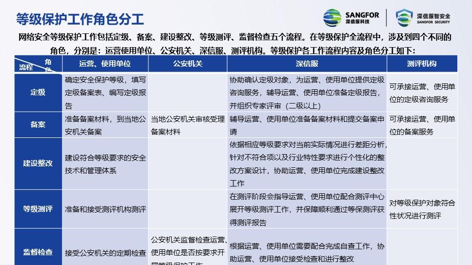 广东靠谱等保是什么 上海雪莱信息科技供应