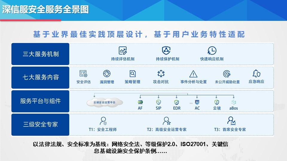 广东官方等保2.0 上海雪莱信息科技供应