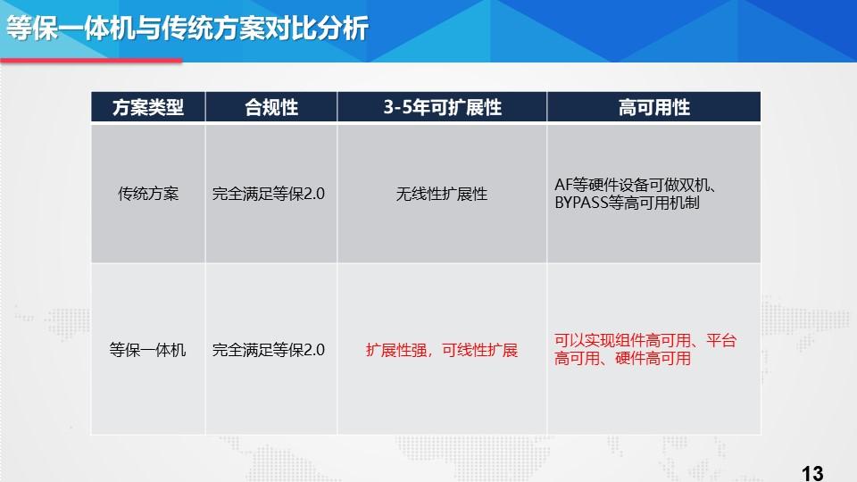 江苏官方等保哪家靠谱 上海雪莱信息科技供应