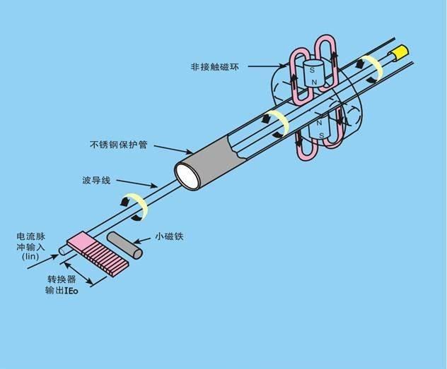 天津电磁流量传感器生产厂家 和谐共赢 武汉康宇通达测控仪表供应