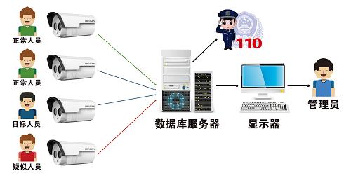知名布控型人脸识别联系人 诚信经营「宁波云耀信息技术供应」
