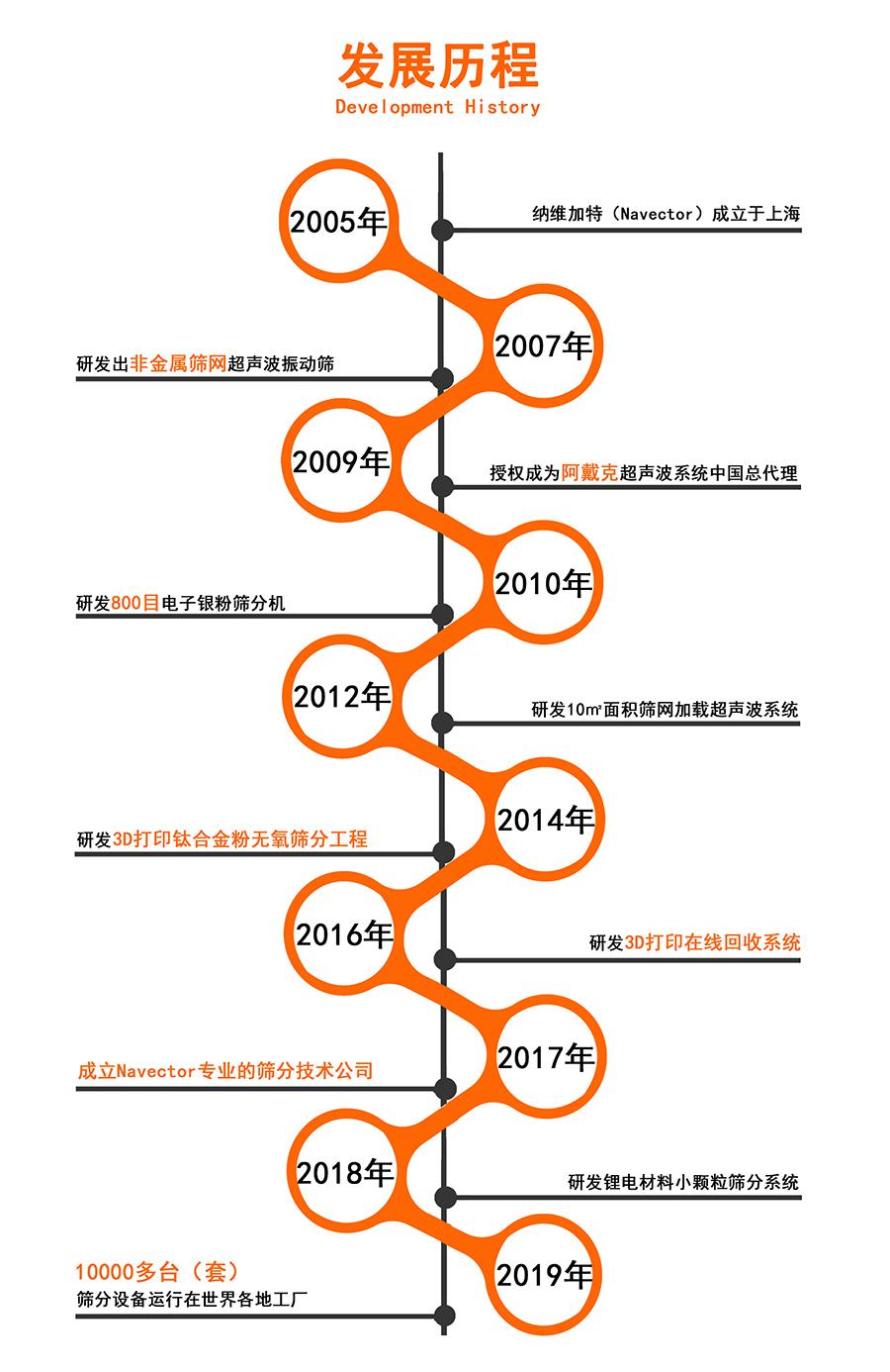 上海闵行Navector纳维加特怎么样 创造辉煌 上海纳维加特筛分技术供应