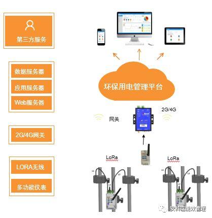 山東直銷環保用電監管平臺專業團隊在線服務,環保用電監管平臺