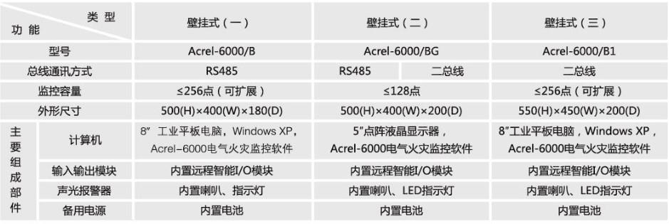 陕西专业电气火灾监控系统价格合理,电气火灾监控系统