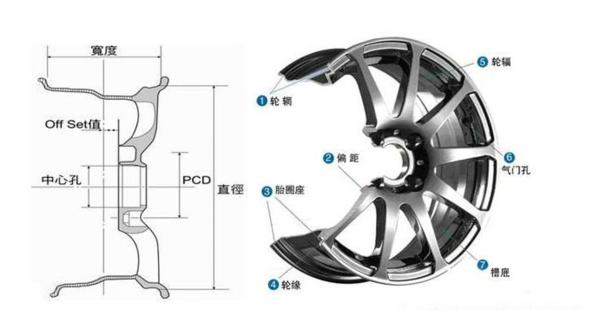 特种车旋压轮毂结构图,旋压轮毂