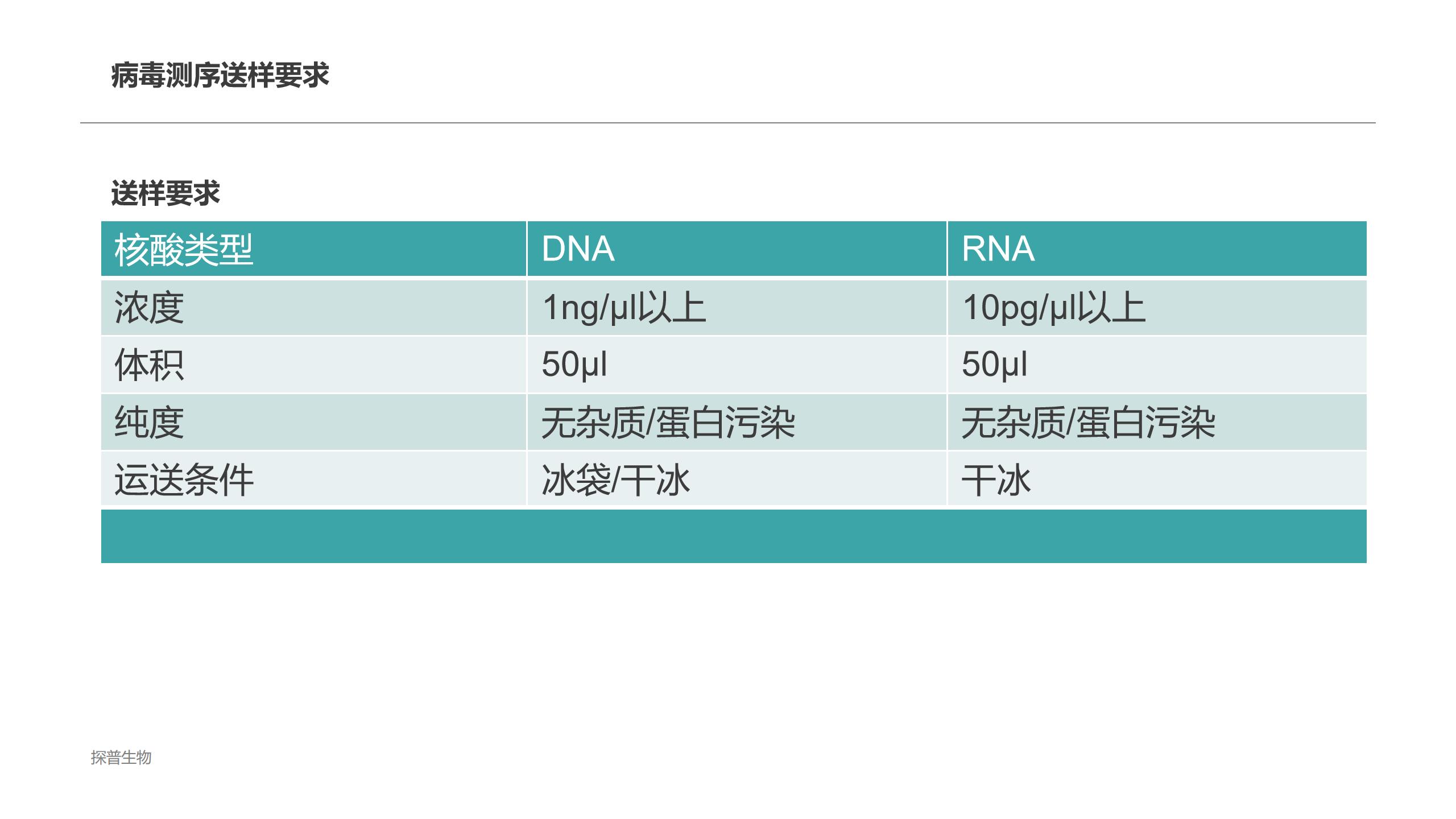 山东养殖未知病原微生物鉴定经验丰富「上海探普生物科技供应」