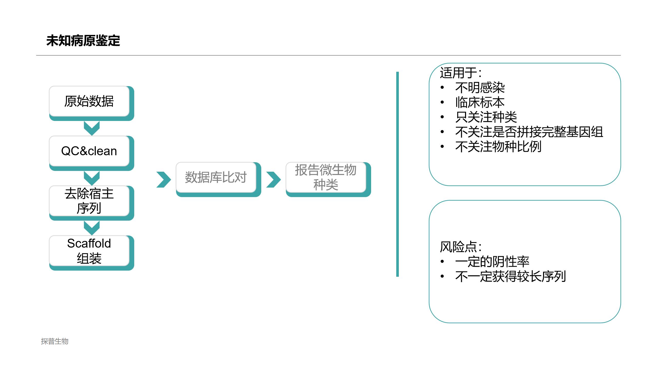 上海专门未知病原微生物鉴定测序,未知病原微生物鉴定