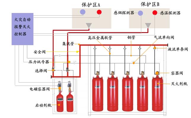 宝山区智能消防厂家直供「上海雍固实业供应」