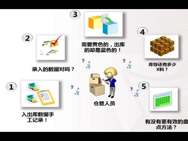 倉庫數據管理軟件服務報價 服務至上 上海珍實信息技術供應