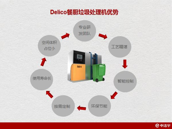 ??诓耸袌霾蛷N垃圾處理設備一體化 誠信服務「蘇州中潔宇科技供應」