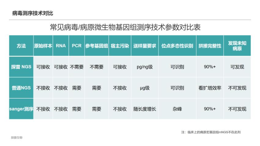 四川病毒宏基因组测序服务公司 信息推荐 上海探普生物科技供应