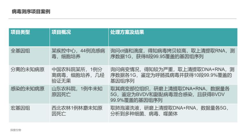四川病毒宏基因组测序服务公司,病毒宏基因组测序
