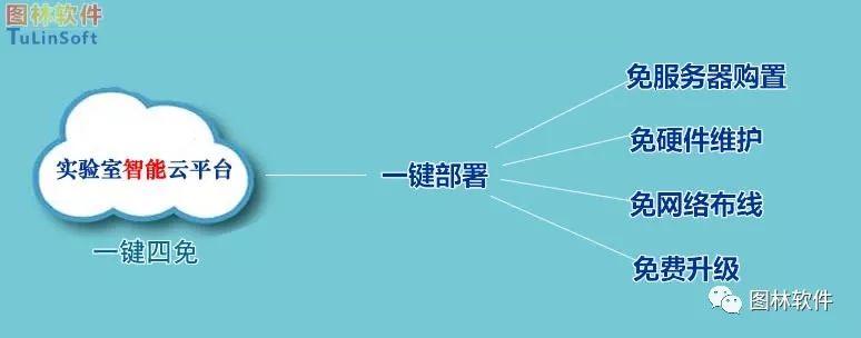 西寧重點實驗室儀器設備管理系統共享平臺 誠信服務 武漢圖林世紀信息技術供應