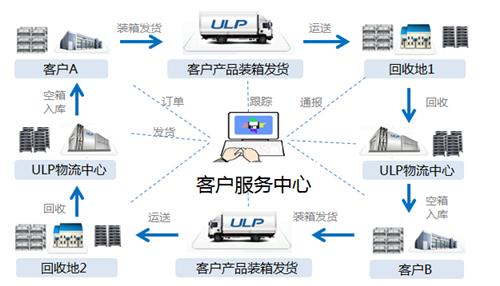 重庆共用包装可循环包装 循环包装 睿池供