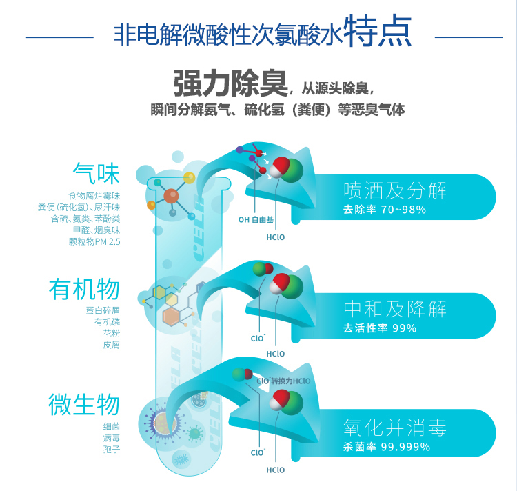 安徽专业养殖消毒免费咨询,养殖消毒