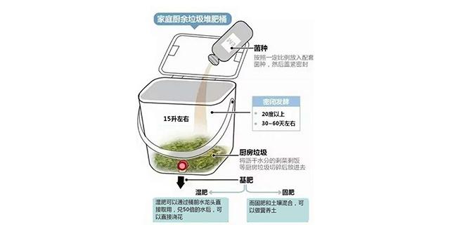 山东垃圾发酵专用菌 创新服务「山东得和明兴贸易供应」